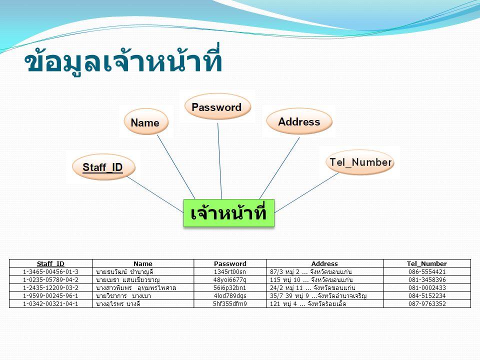 ข้อมูลเจ้าหน้าที่ เจ้าหน้าที่ Staff_ID Name Password Address