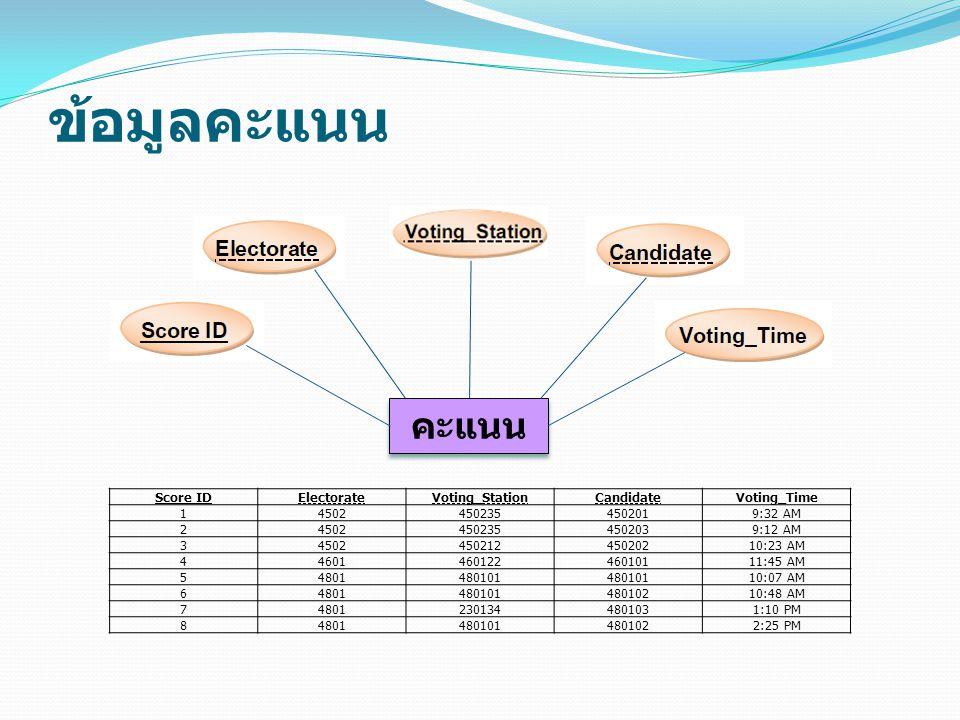 ข้อมูลคะแนน คะแนน Score ID Electorate Voting_Station Candidate