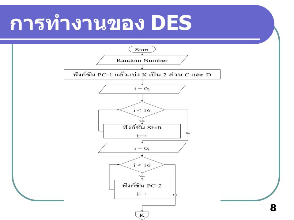 การทำงานของ DES
