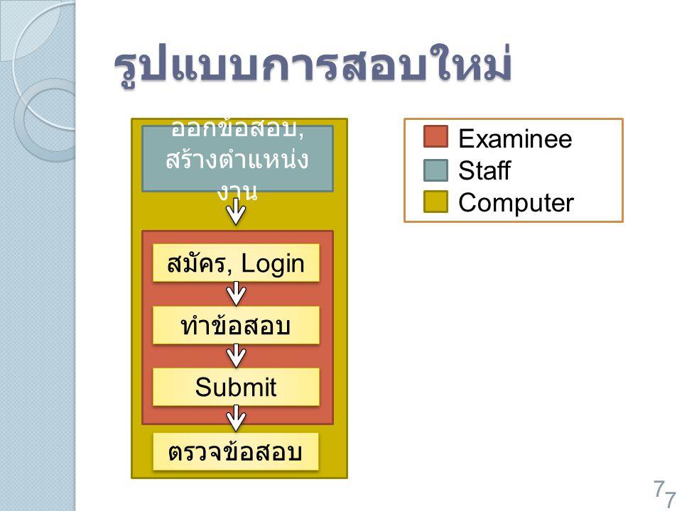 รูปแบบการสอบใหม่ Examinee ออกข้อสอบ, Staff สร้างตำแหน่งงาน Computer