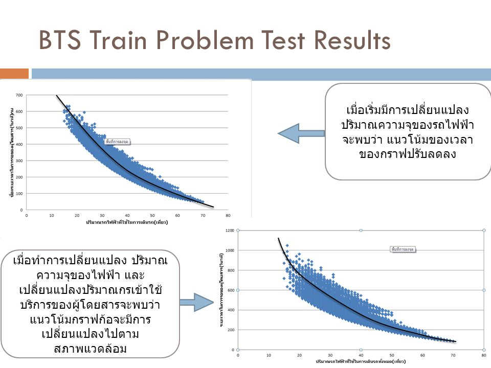 BTS Train Problem Test Results