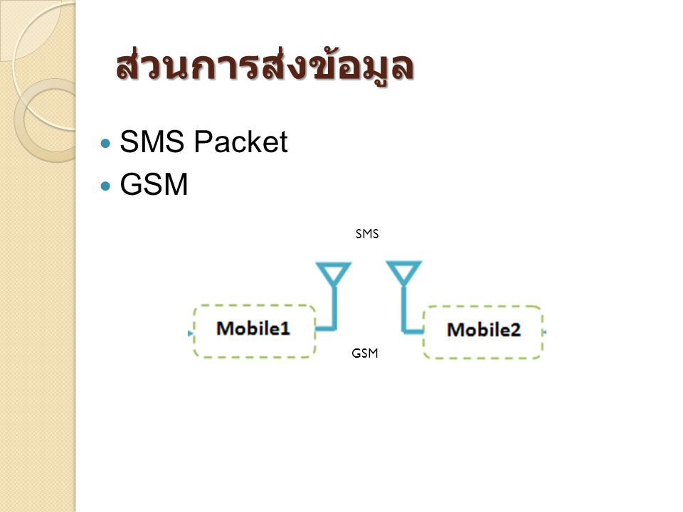 ส่วนการส่งข้อมูล SMS Packet GSM SMS GSM
