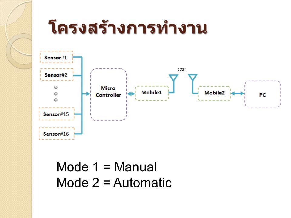 โครงสร้างการทำงาน GSM Mode 1 = Manual Mode 2 = Automatic
