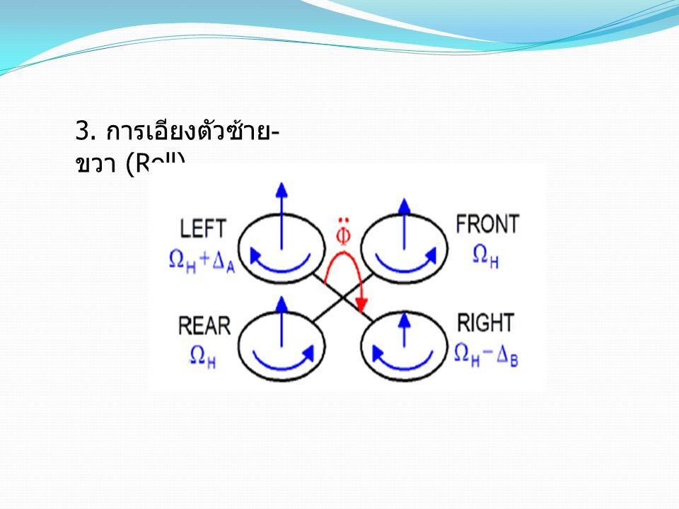 3. การเอียงตัวซ้าย-ขวา (Roll)