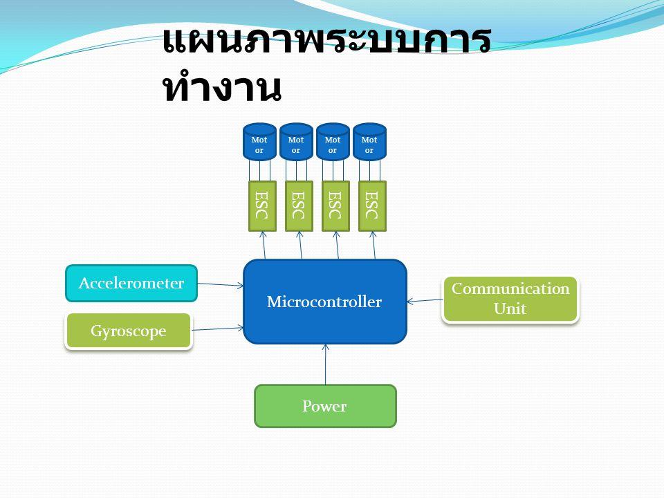 แผนภาพระบบการทำงาน ESC ESC ESC ESC Microcontroller Accelerometer