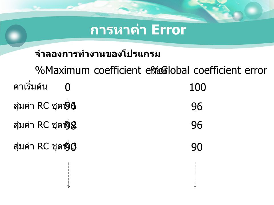 การหาค่า Error %Maximum coefficient error %Global coefficient error