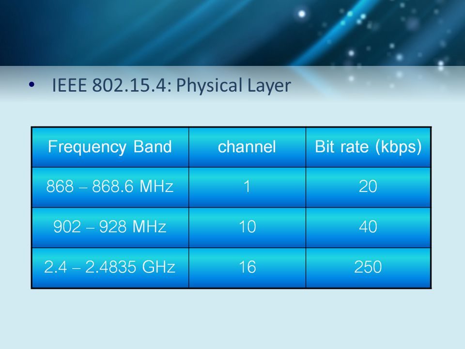 IEEE 802.15.4: Physical Layer