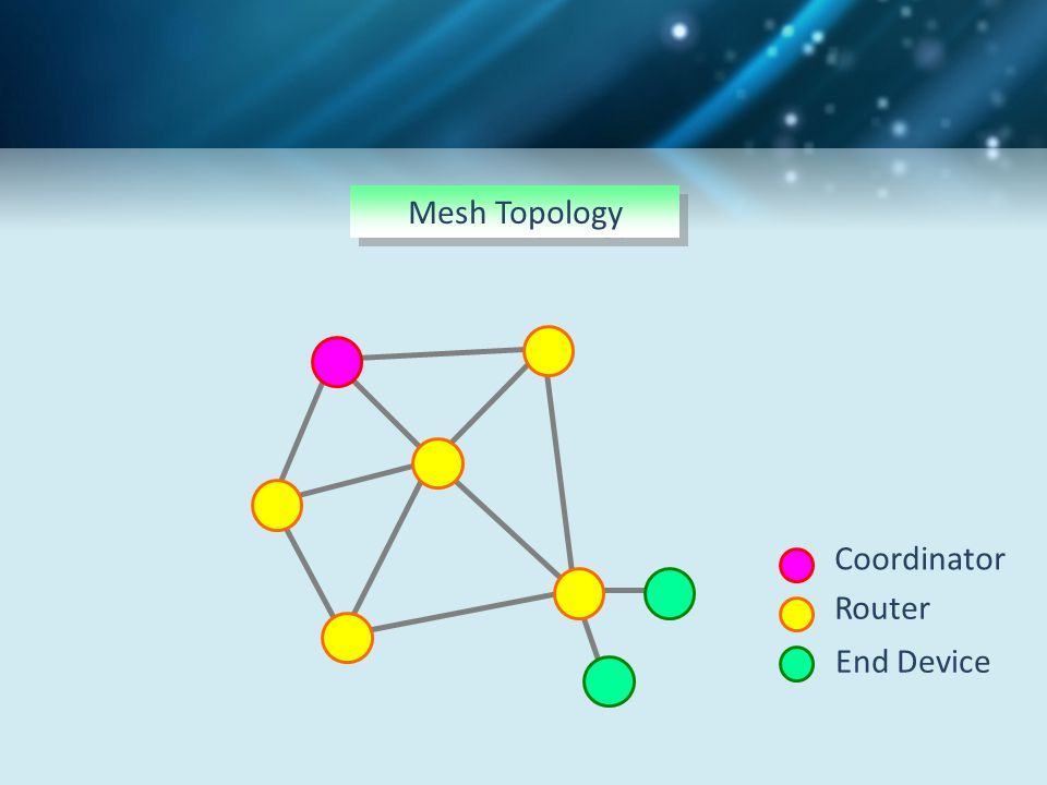 Mesh Topology Coordinator Router End Device