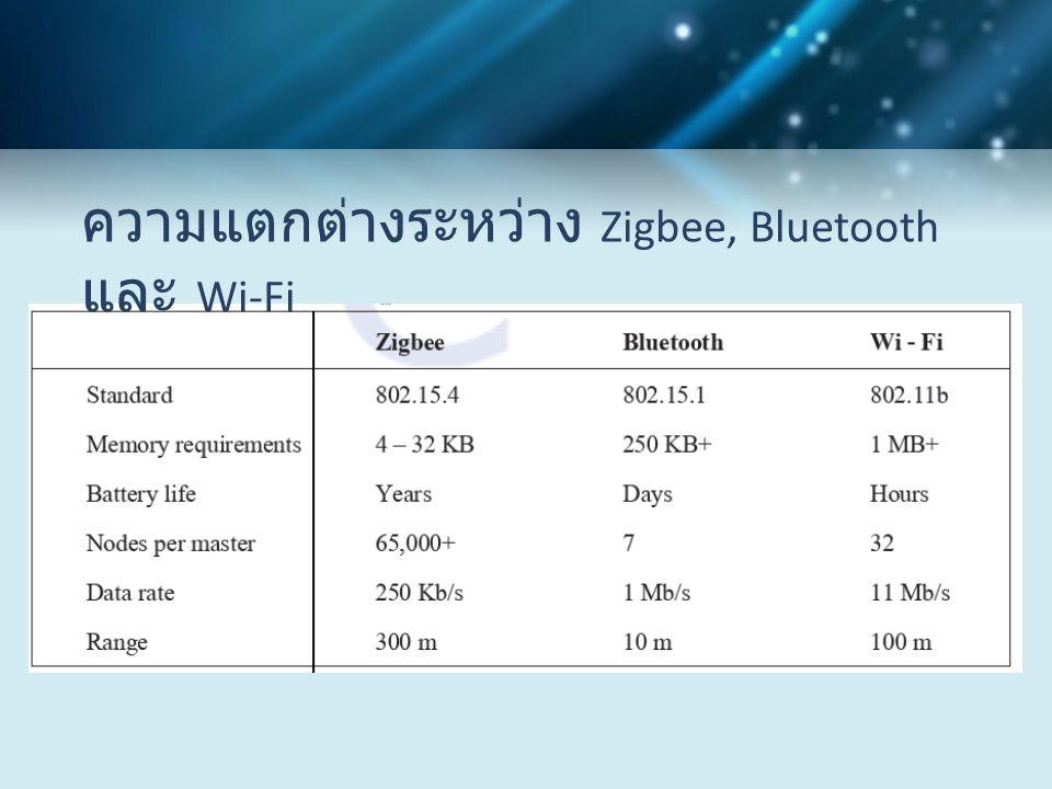 ความแตกต่างระหว่าง Zigbee, Bluetooth และ Wi-Fi