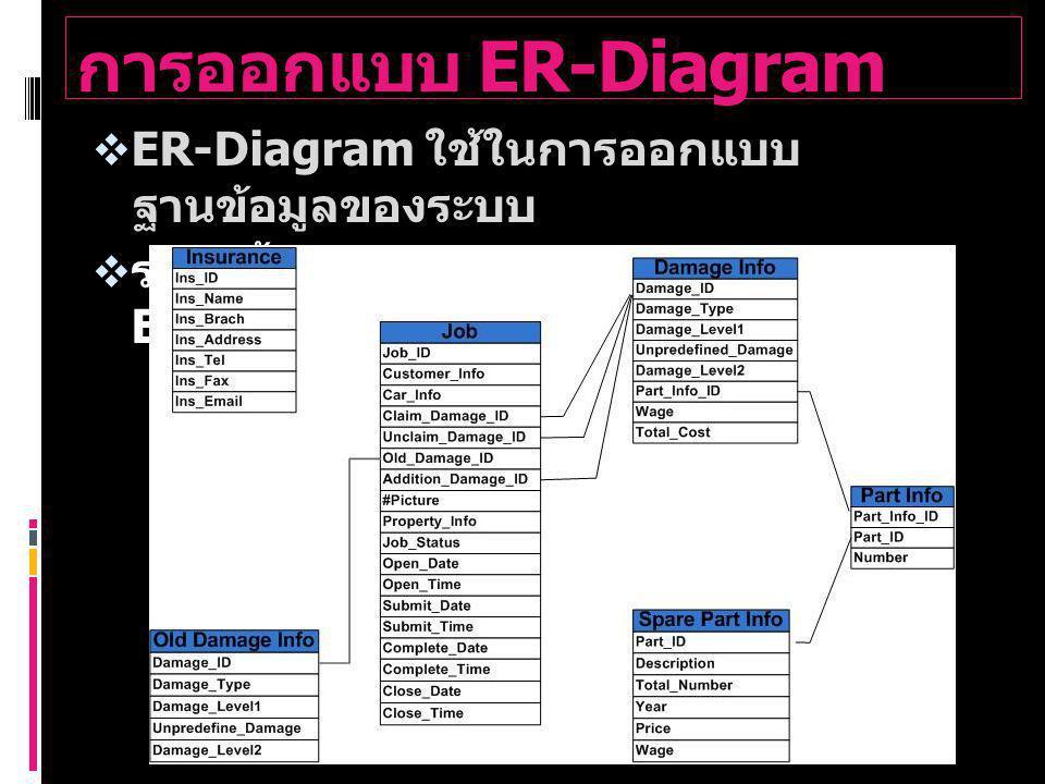 การออกแบบ ER-Diagram ER-Diagram ใช้ในการออกแบบฐานข้อมูลของระบบ