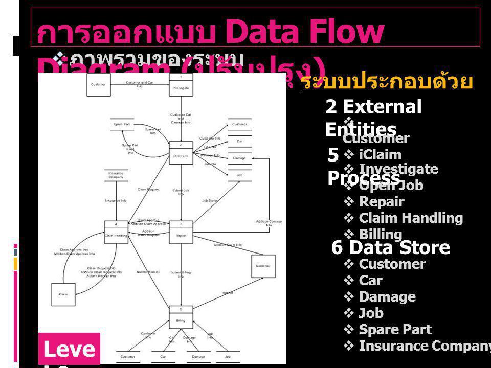 การออกแบบ Data Flow Diagram (ปรับปรุง)