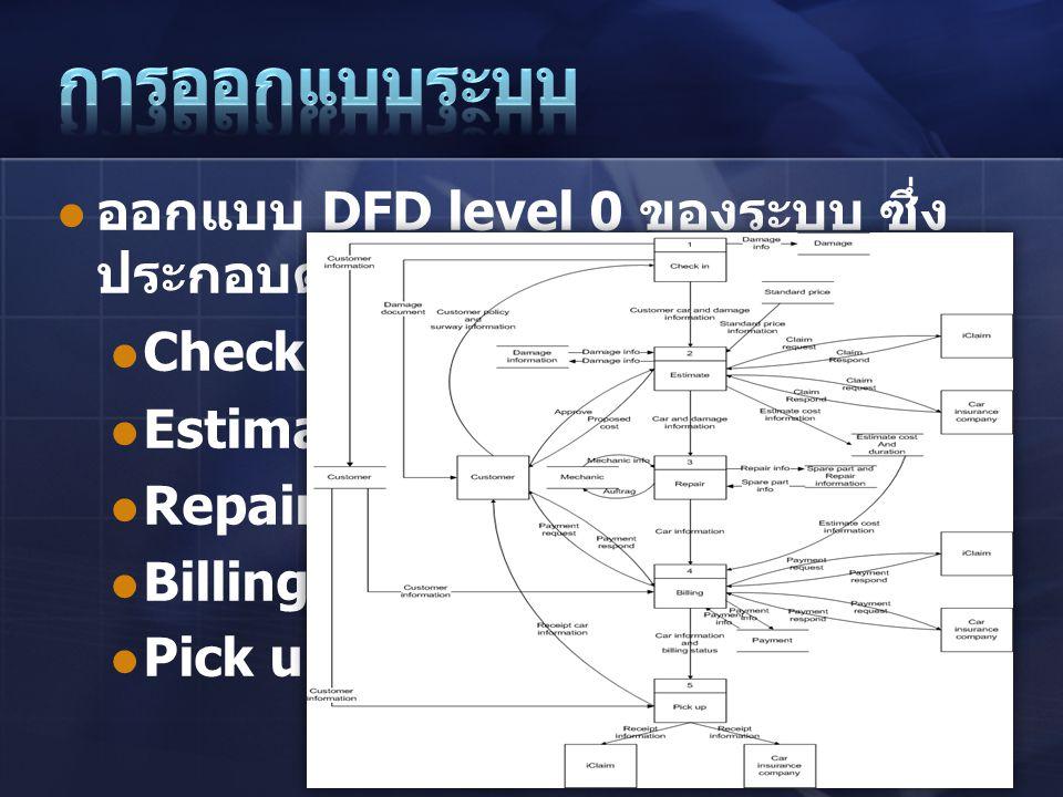 การออกแบบระบบ ออกแบบ DFD level 0 ของระบบ ซึ่งประกอบด้วยโปรเซสต่างๆ คือ