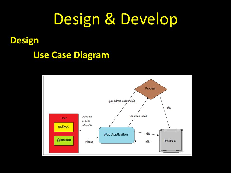 Design Use Case Diagram