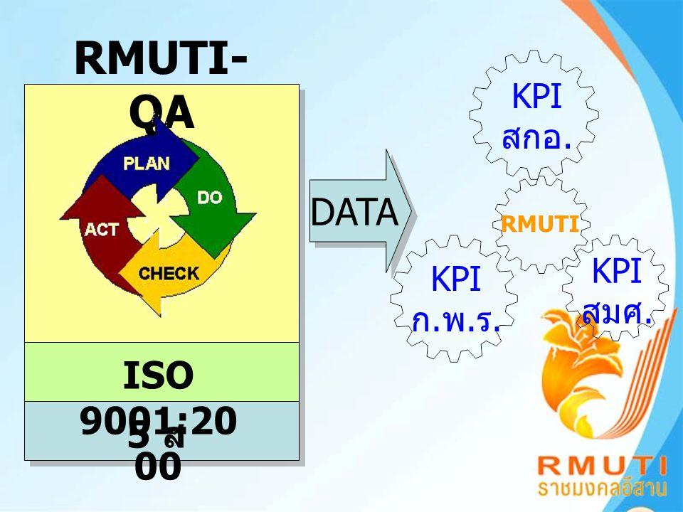 RMUTI-QA KPI สกอ. DATA RMUTI KPI สมศ. KPI ก.พ.ร. ISO 9001:2000 5 ส