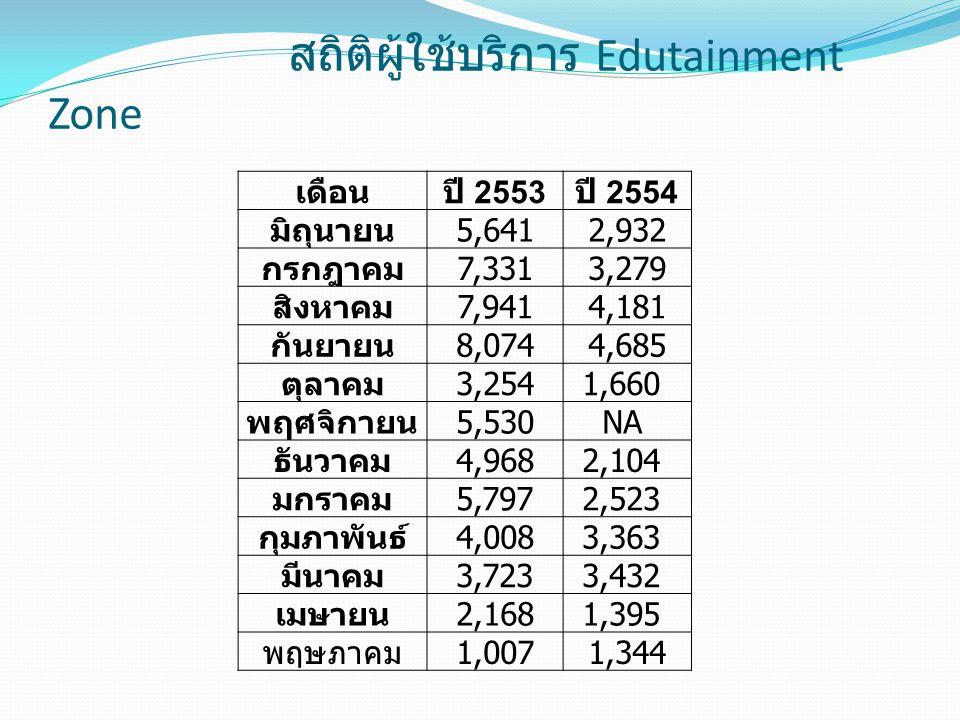 สถิติผู้ใช้บริการ Edutainment Zone