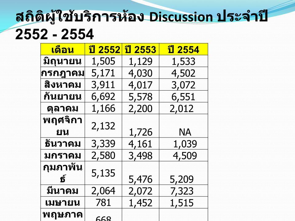 สถิติผู้ใช้บริการห้อง Discussion ประจำปี 2552 - 2554
