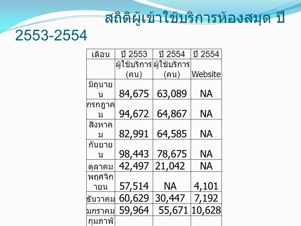 สถิติผู้เข้าใช้บริการห้องสมุด ปี2553-2554