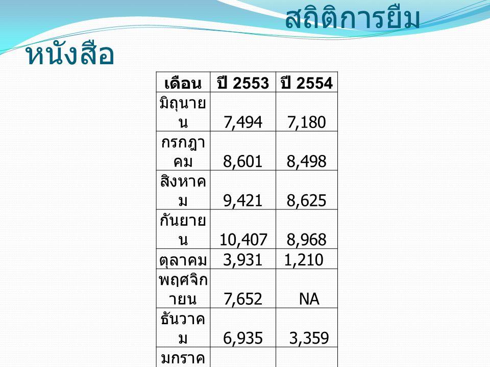 สถิติการยืมหนังสือ เดือน ปี 2553 ปี 2554 มิถุนายน 7,494 7,180 กรกฎาคม
