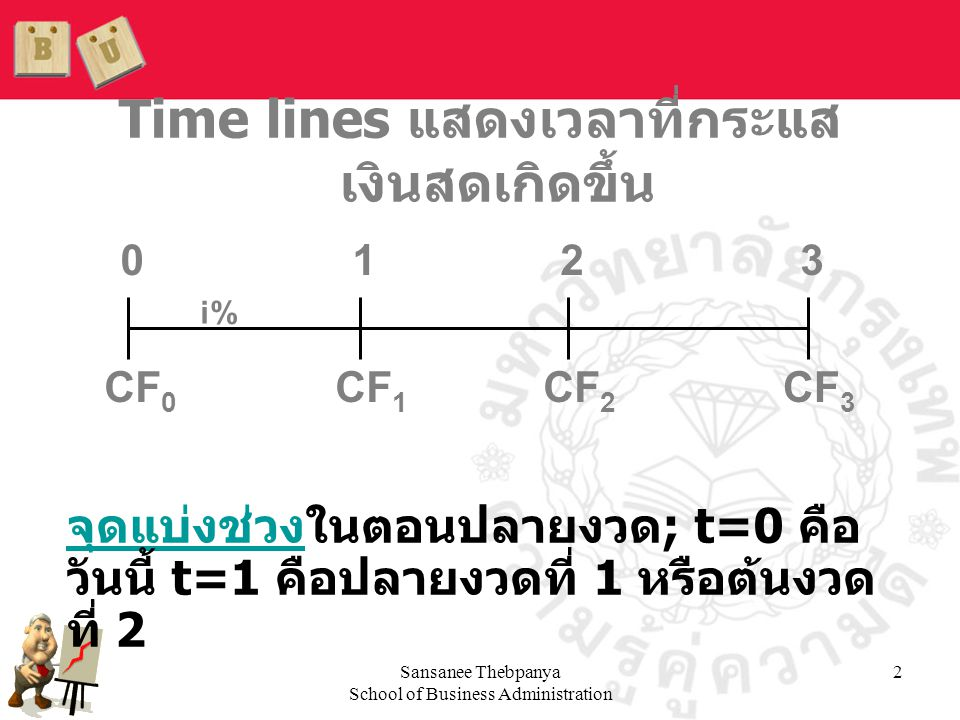 Time lines แสดงเวลาที่กระแสเงินสดเกิดขึ้น