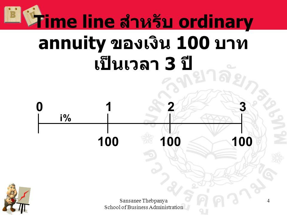 Time line สำหรับ ordinary annuity ของเงิน 100 บาท เป็นเวลา 3 ปี