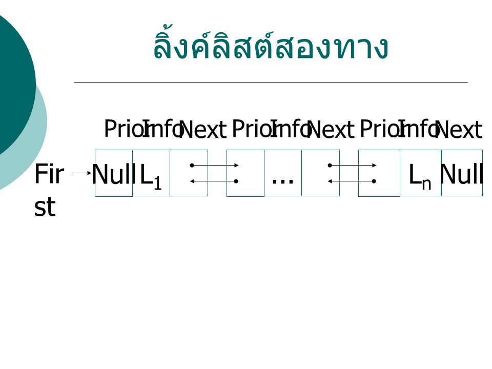 ลิ้งค์ลิสต์สองทาง Null L1 ... Ln Null First Info Next Prior Info Next