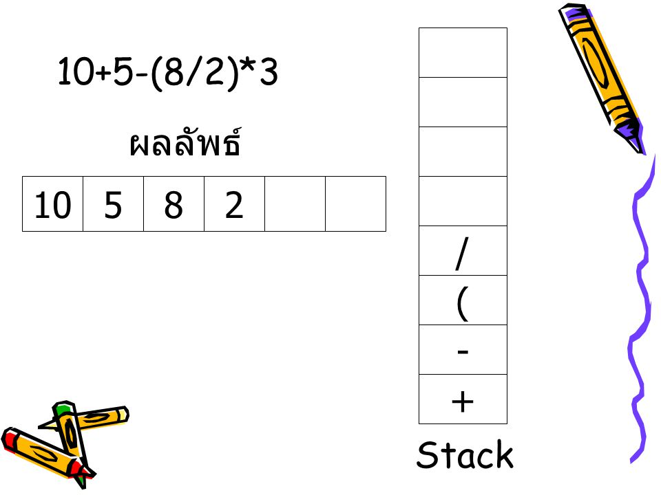 10+5-(8/2)*3 ผลลัพธ์ 10 5 8 2 / ( - + Stack
