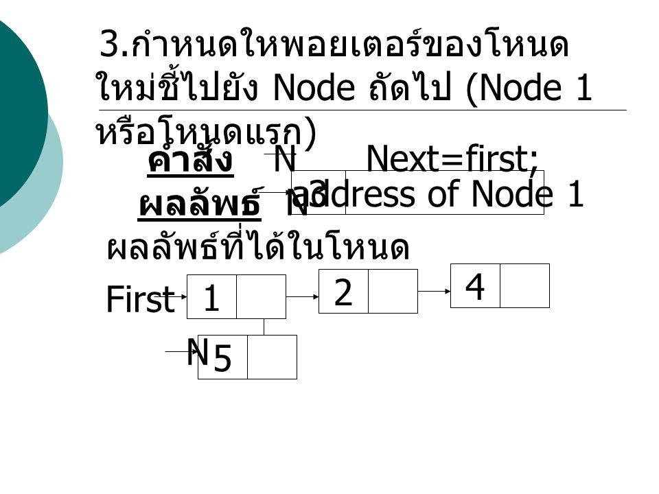 ผลลัพธ์ N ผลลัพธ์ที่ได้ในโหนด First N 3 address of Node 1 4 2 1 5