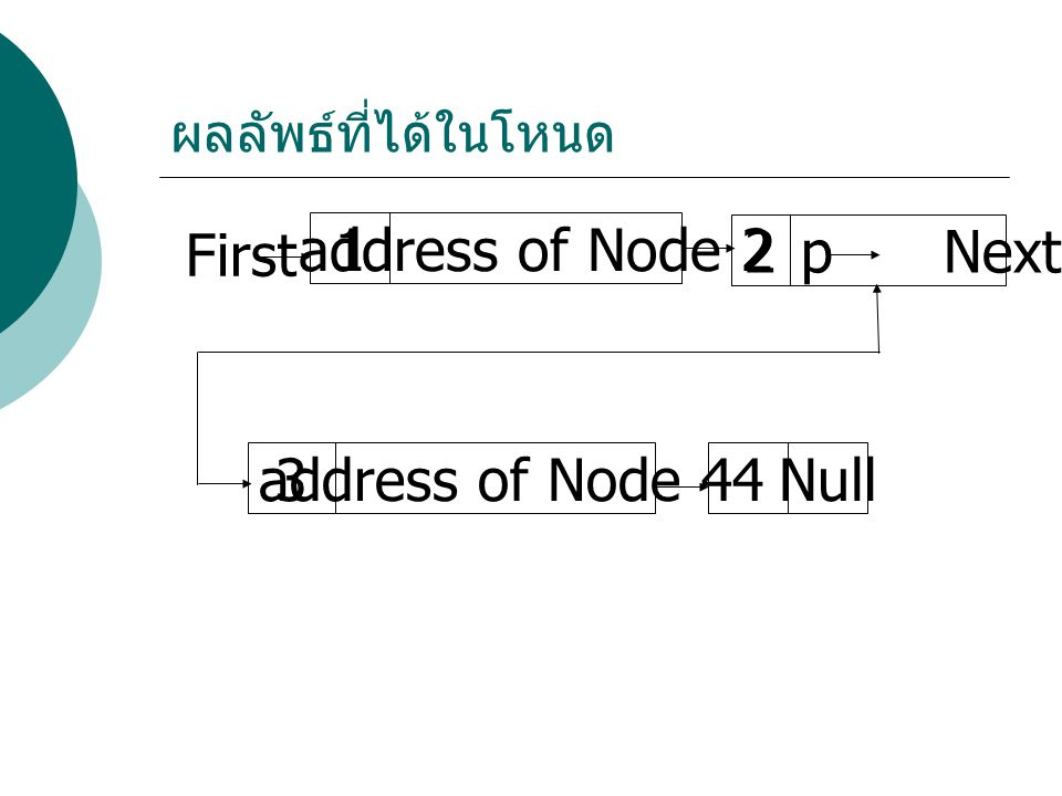 1 address of Node 2 2 p Next 3 address of Node 4 4 Null