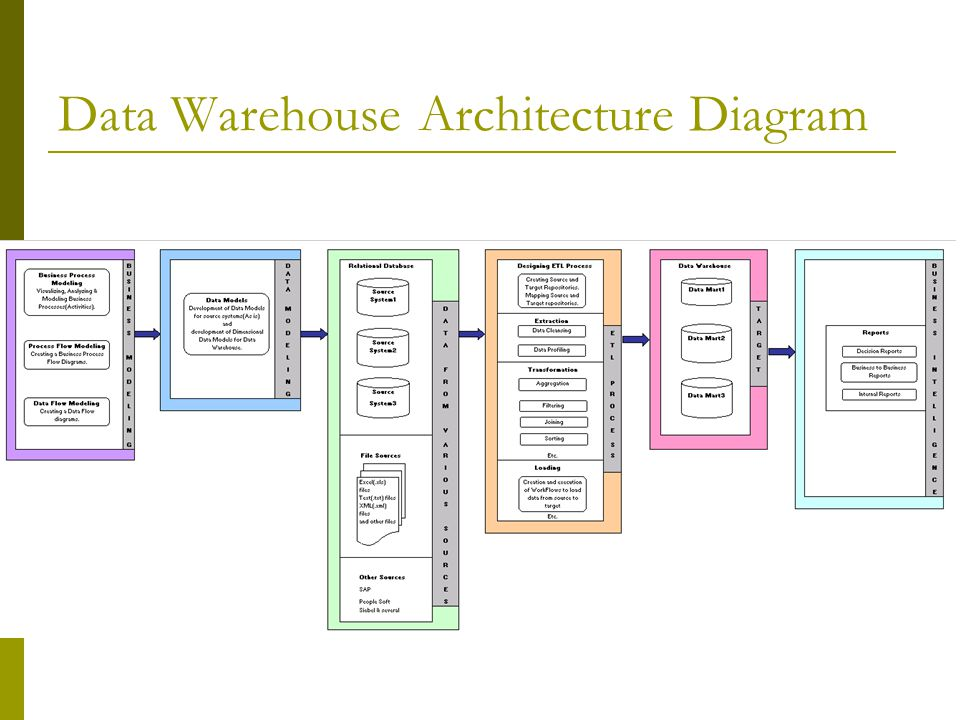 Data Warehouse Architecture Diagram