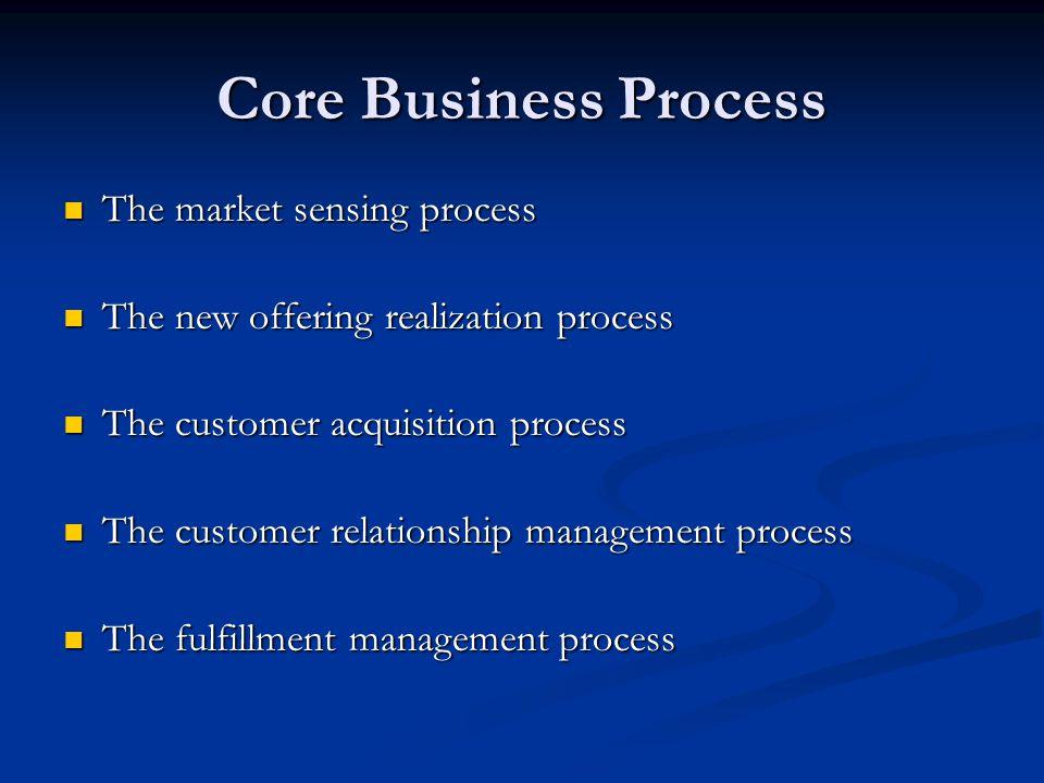 Core Business Process The market sensing process
