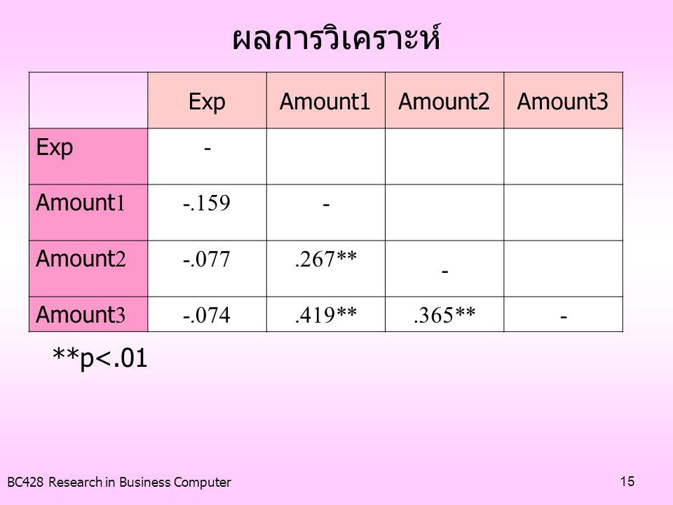 ผลการวิเคราะห์ **p<.01 Exp Amount1 Amount2 Amount3 - -.159 -.077