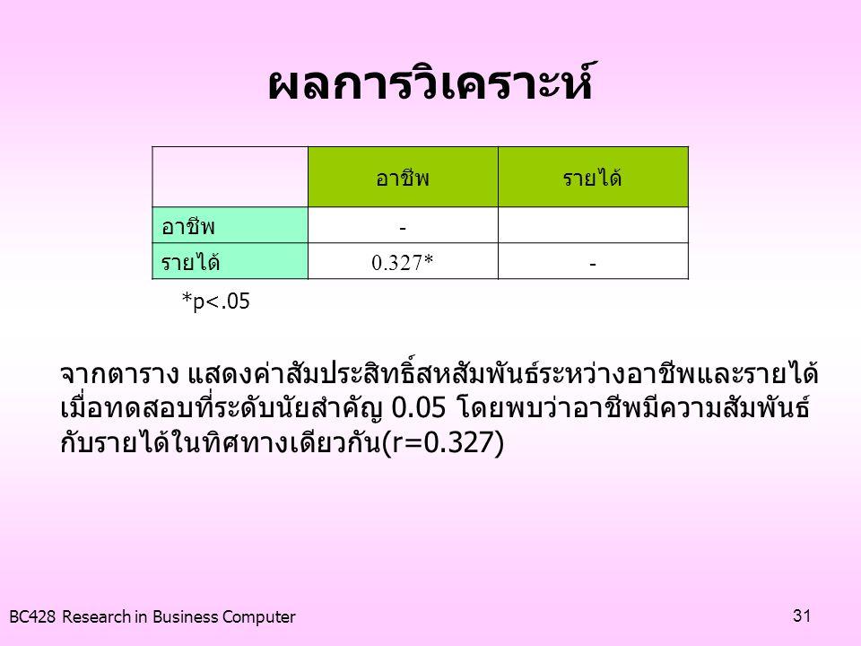 ผลการวิเคราะห์ อาชีพ. รายได้ - 0.327* *p<.05.