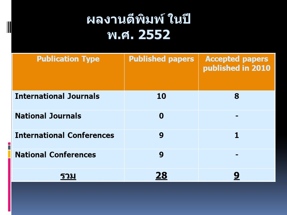 Accepted papers published in 2010