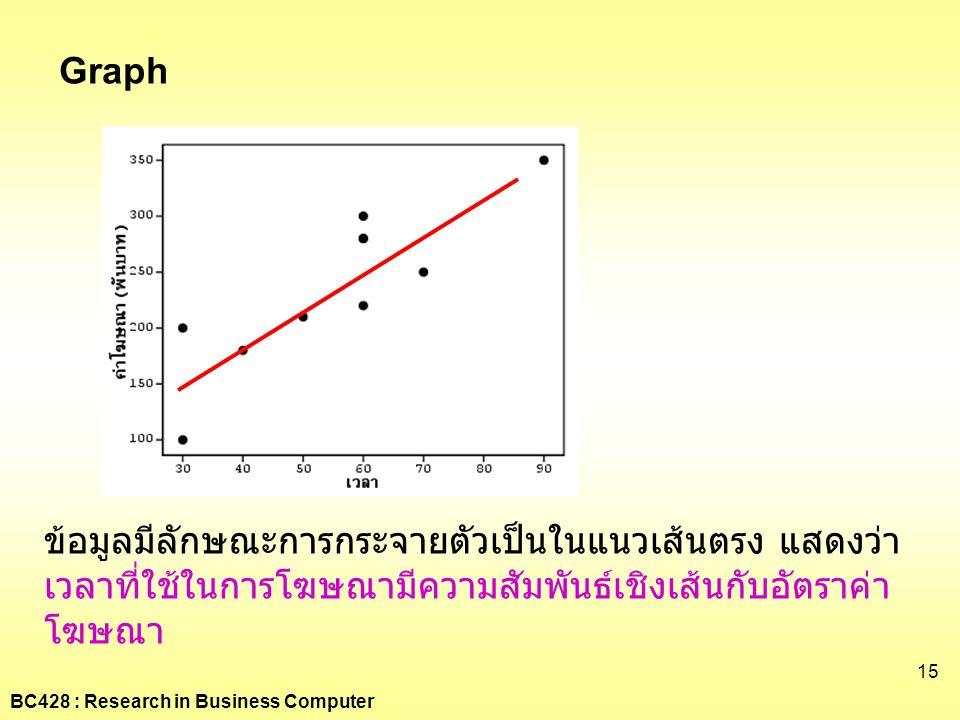 Graph ข้อมูลมีลักษณะการกระจายตัวเป็นในแนวเส้นตรง แสดงว่าเวลาที่ใช้ในการโฆษณามีความสัมพันธ์เชิงเส้นกับอัตราค่าโฆษณา.