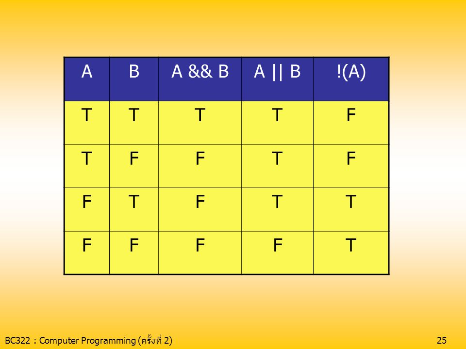 A B A && B A || B !(A) T F BC322 : Computer Programming (ครั้งที่ 2)