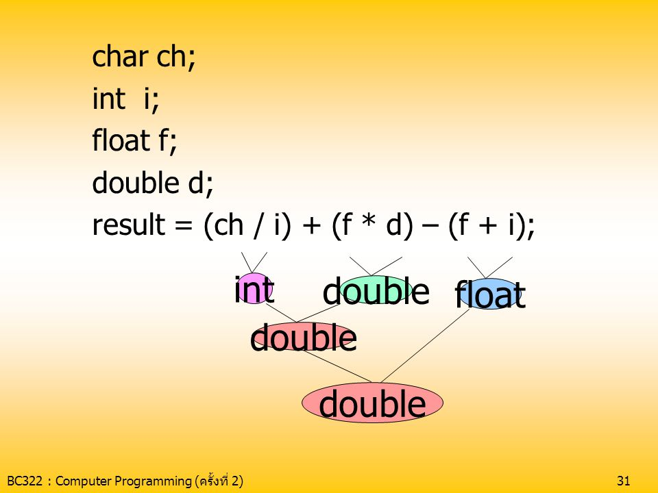 int double float double double char ch; int i; float f; double d;