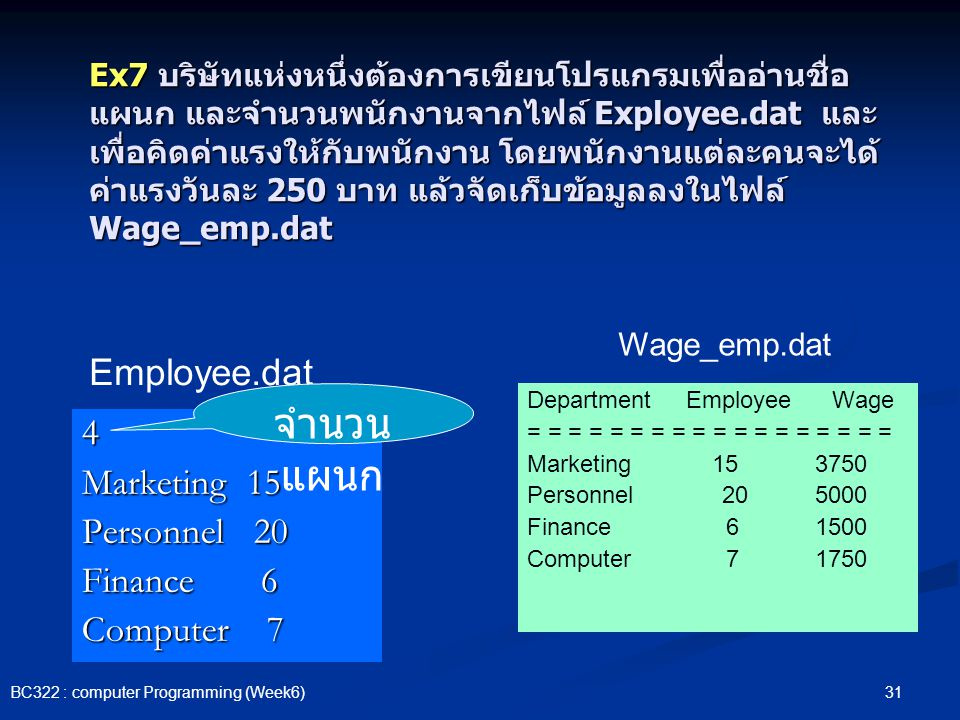 จำนวนแผนก Employee.dat 4 Marketing 15 Personnel 20 Finance 6
