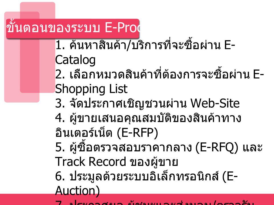ขั้นตอนของระบบ E-Procurement