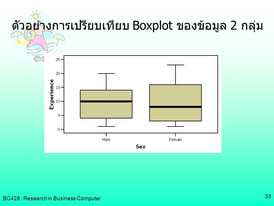 ตัวอย่างการเปรียบเทียบ Boxplot ของข้อมูล 2 กลุ่ม