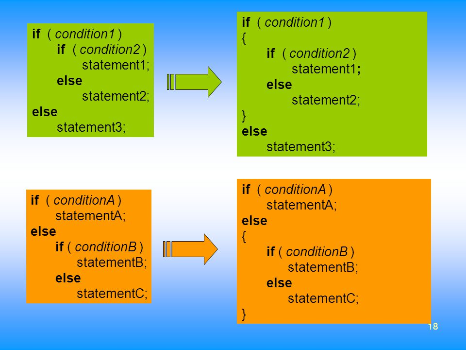 if ( condition1 ) { if ( condition2 ) statement1; else. statement2; } statement3; if ( condition1 )