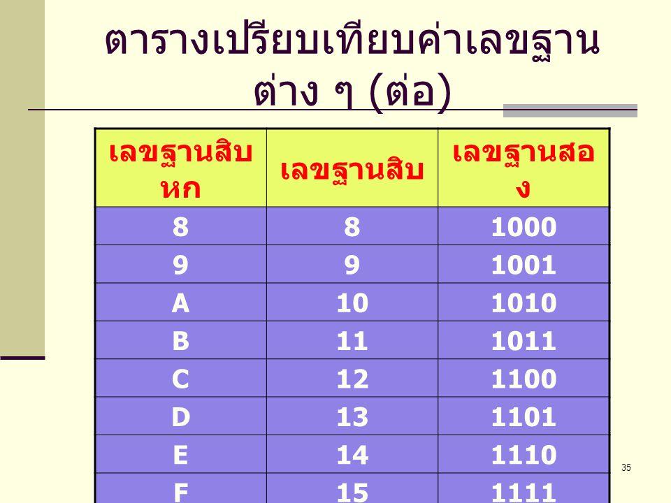 ตารางเปรียบเทียบค่าเลขฐานต่าง ๆ (ต่อ)