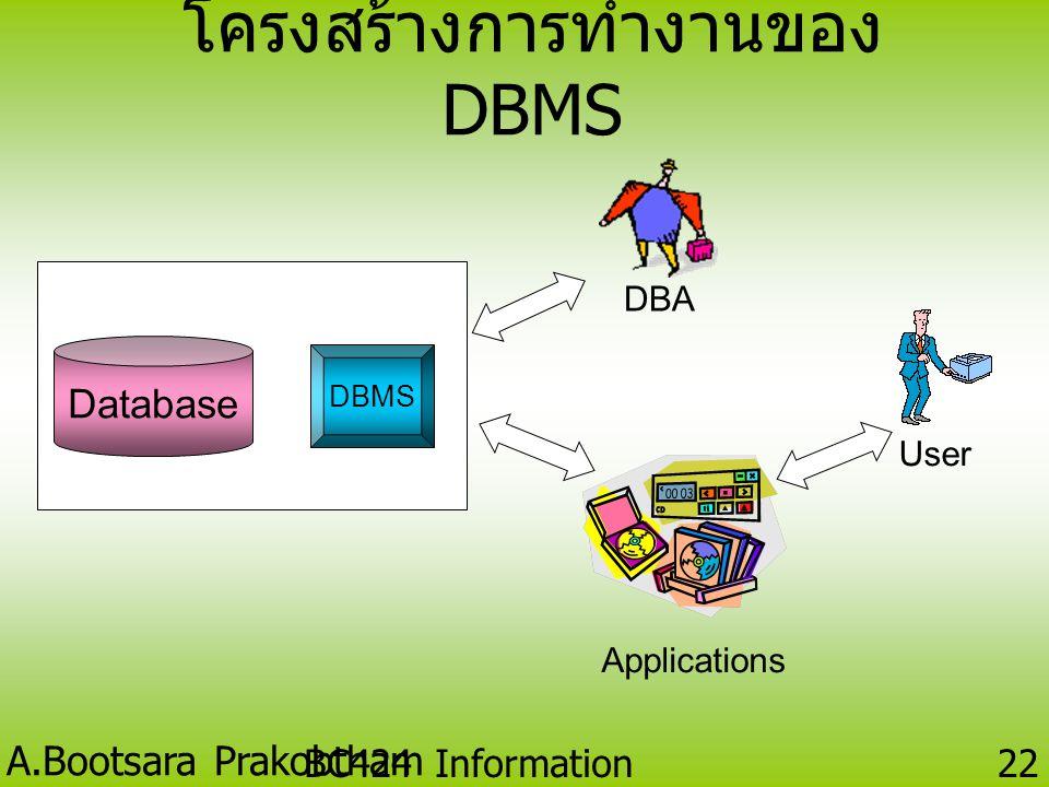 โครงสร้างการทำงานของ DBMS