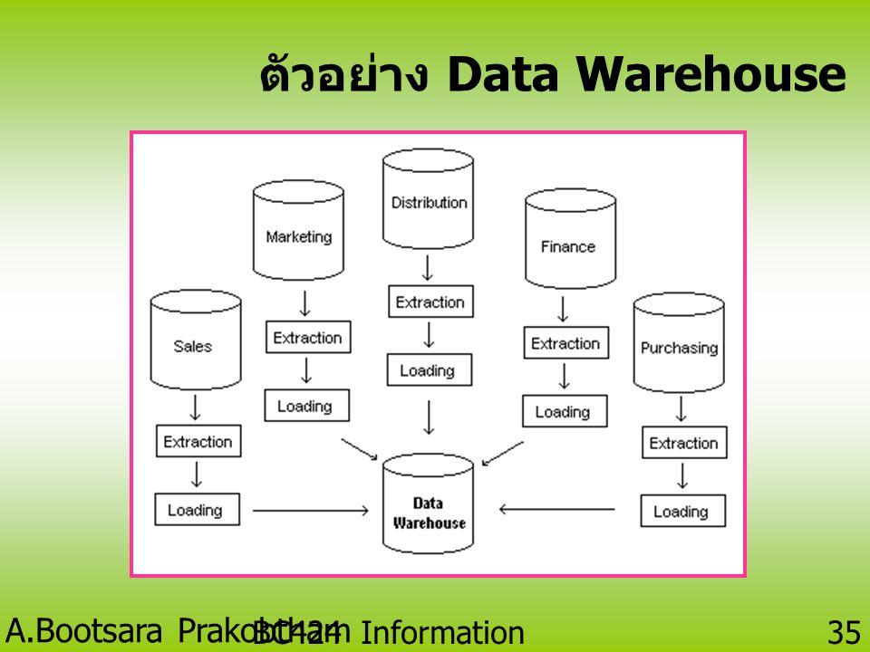 ตัวอย่าง Data Warehouse