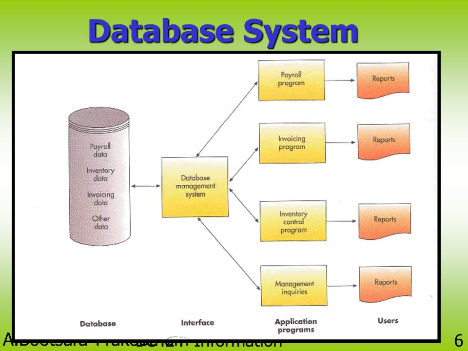 Database System BC424 Information Technology