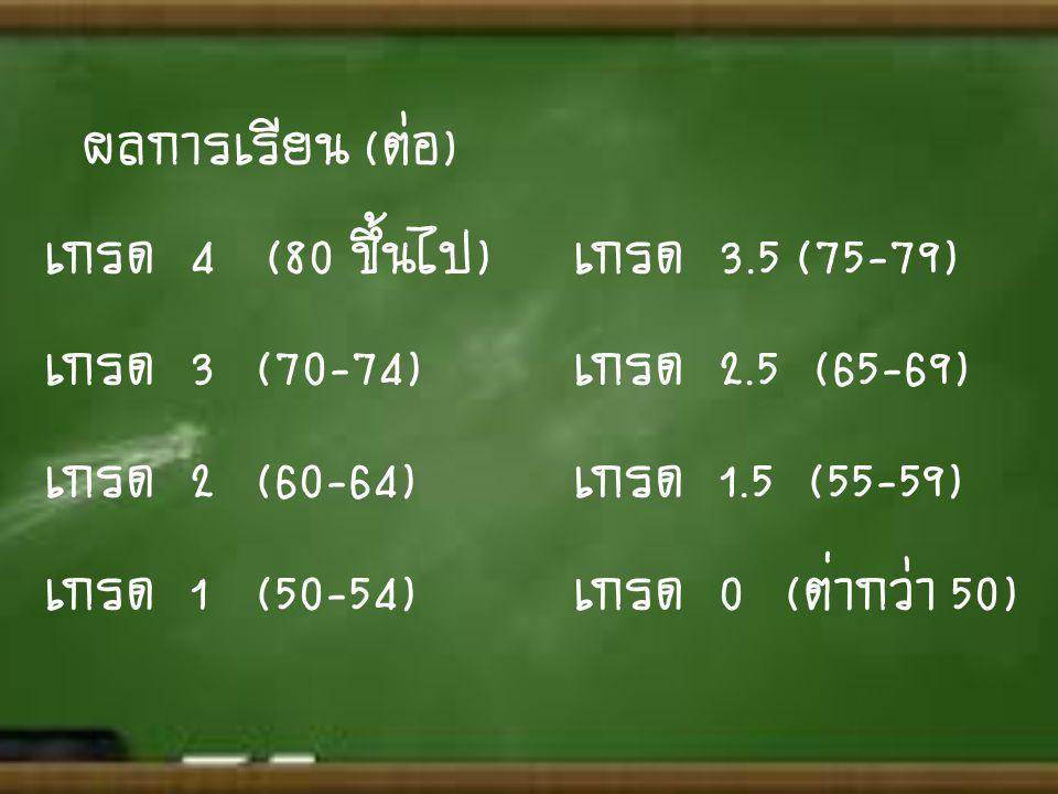ผลการเรียน (ต่อ) เกรด 4 (80 ขึ้นไป) เกรด 3.5 (75-79) เกรด 3 (70-74) เกรด 2.5 (65-69) เกรด 2 (60-64) เกรด 1.5 (55-59)