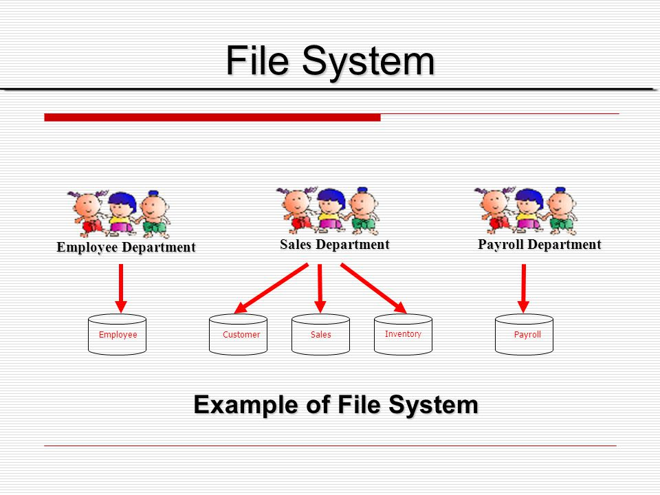 File System Example of File System Employee Department