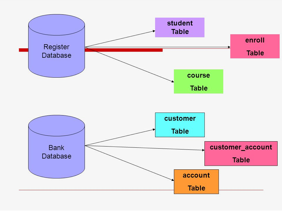 Register Database. student Table. enroll. Table. course. Table. Bank. Database. customer. Table.
