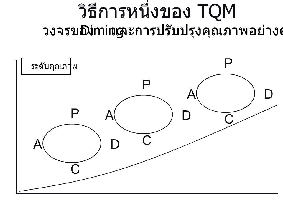 วิธีการหนึ่งของ TQM วงจรของ Diming และการปรับปรุงคุณภาพอย่างต่อเนื่อง