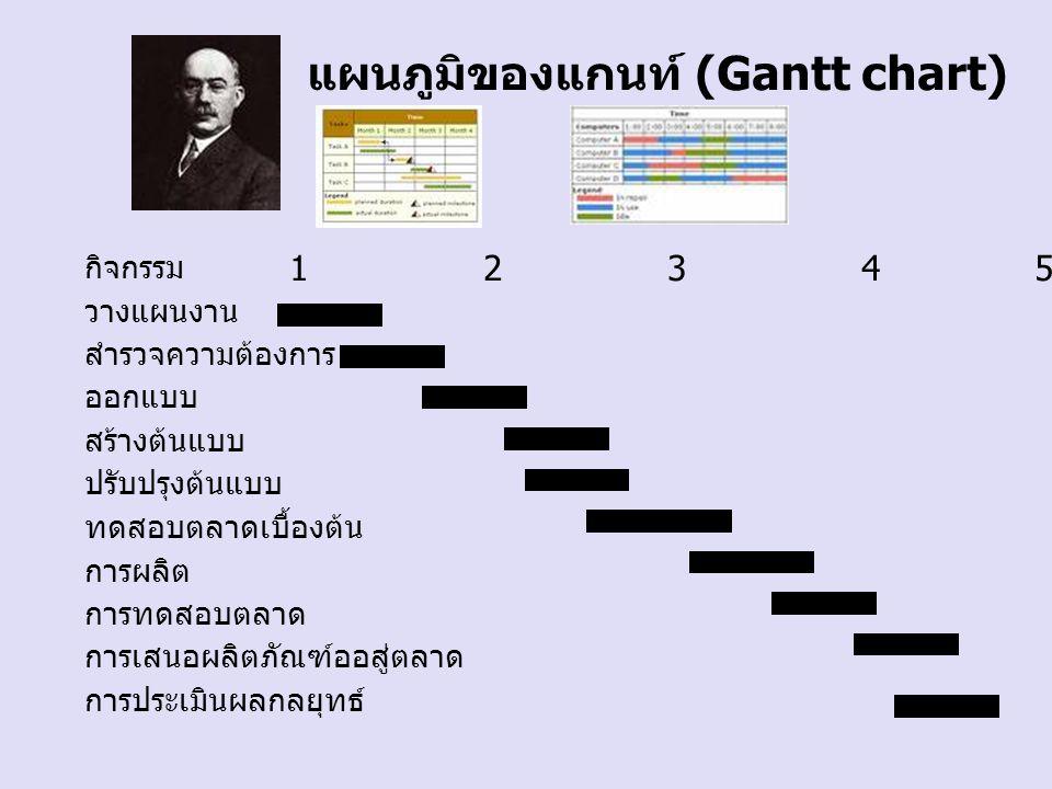 แผนภูมิของแกนท์ (Gantt chart)