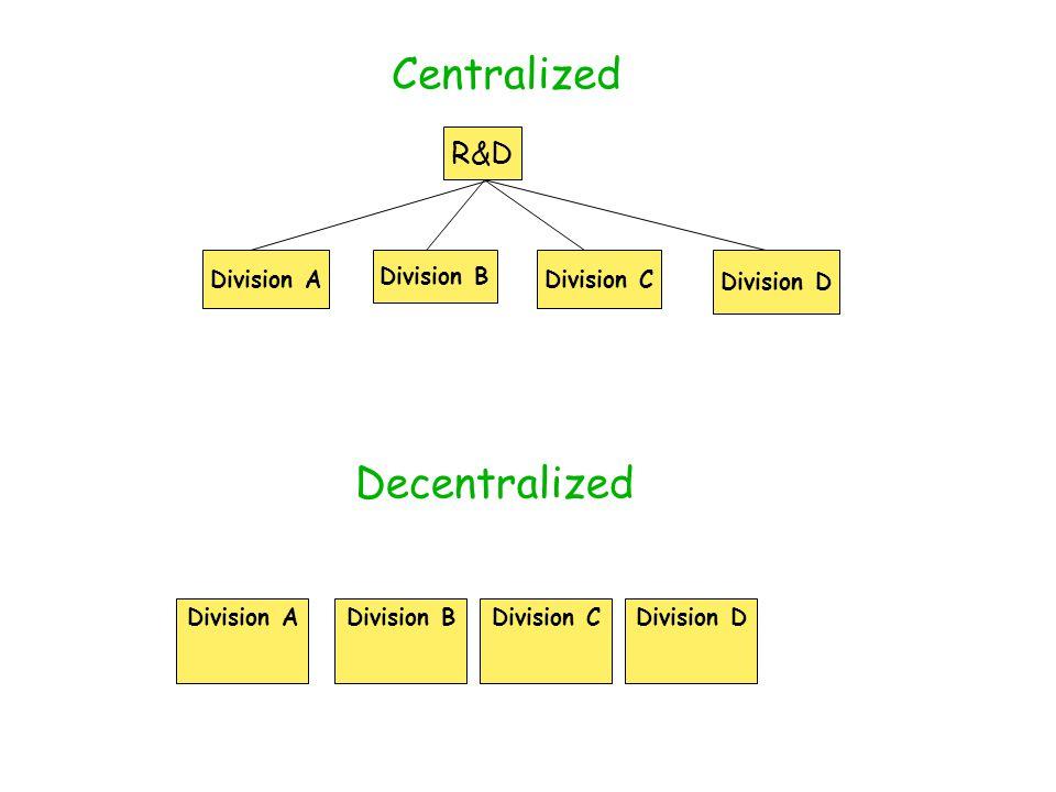 Centralized Decentralized R&D Division A Division B Division C